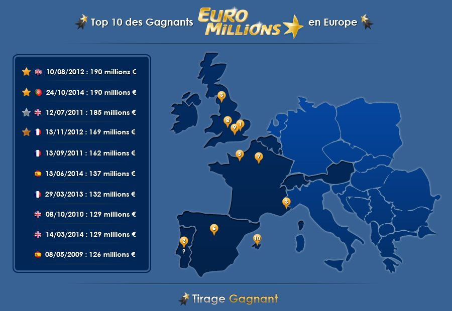 top 10 gagnants euromillions